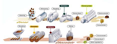 Смазочные материалы для пищевой промышленности